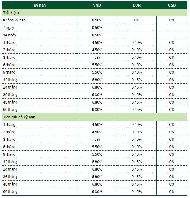 Lãi suất gửi tiết kiệm online Vietcombank